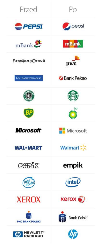 Rebranding Spraw By Twoje Logo Powiedziało Więcej Agencja